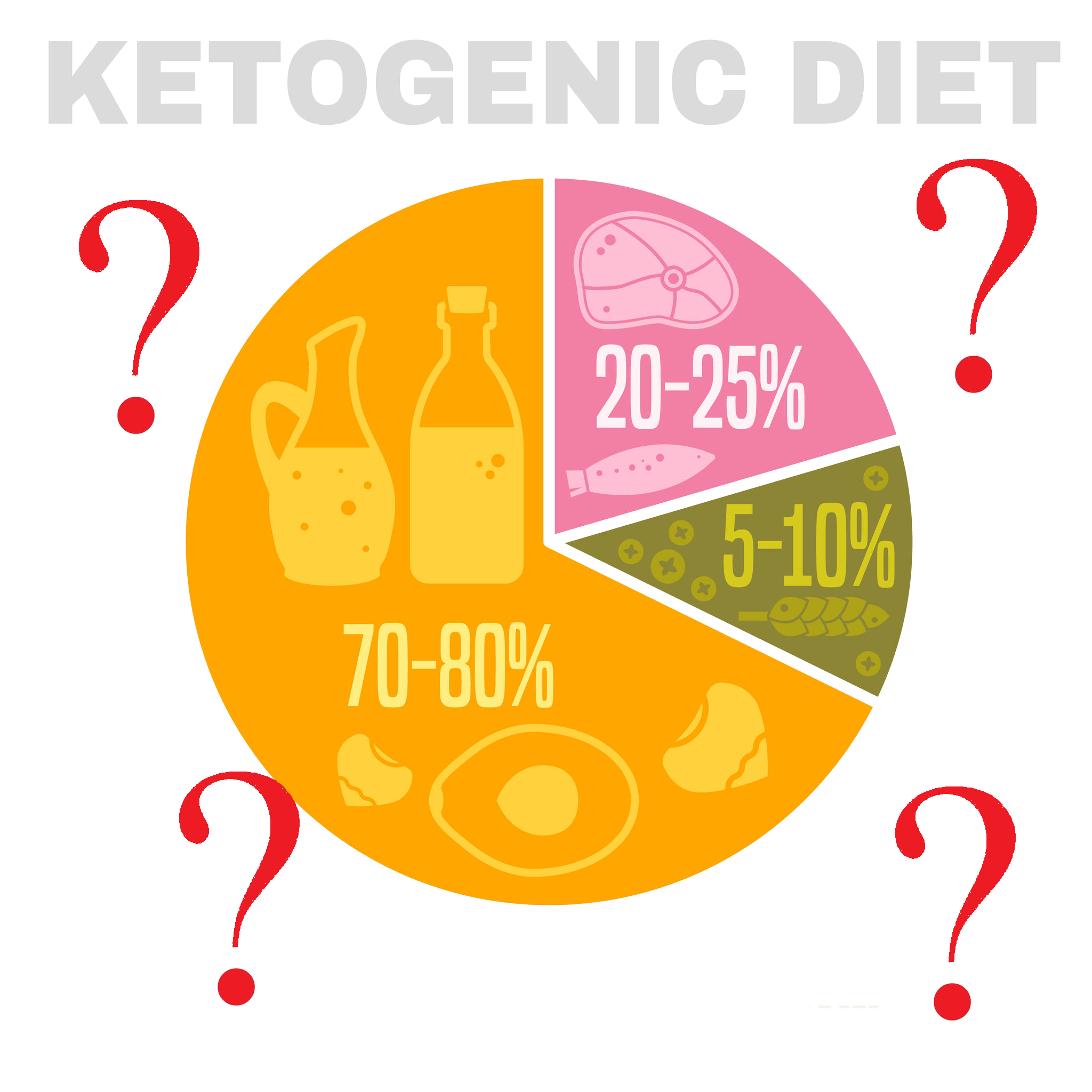 Myths of Keto